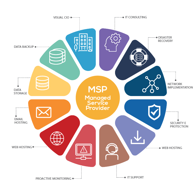 Cos'è un Managed Services Provider (MSP)?